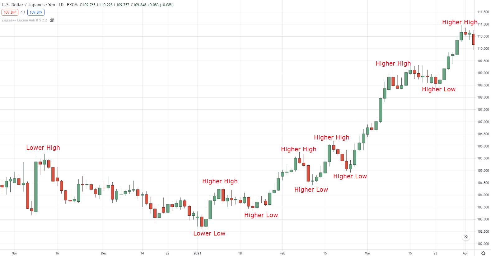 best indicators for swing trading,swing trading indicators,swing trading