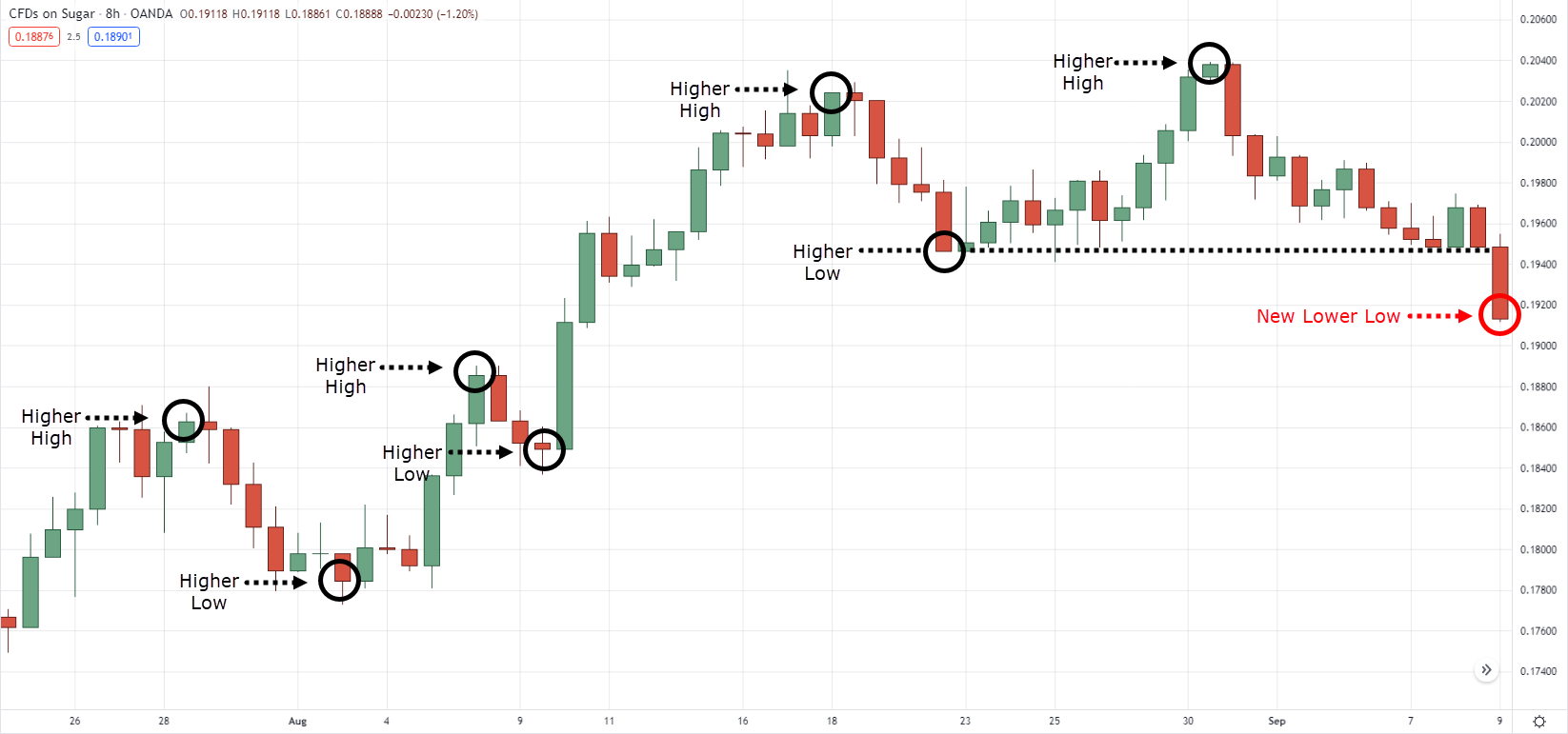 how to read price action